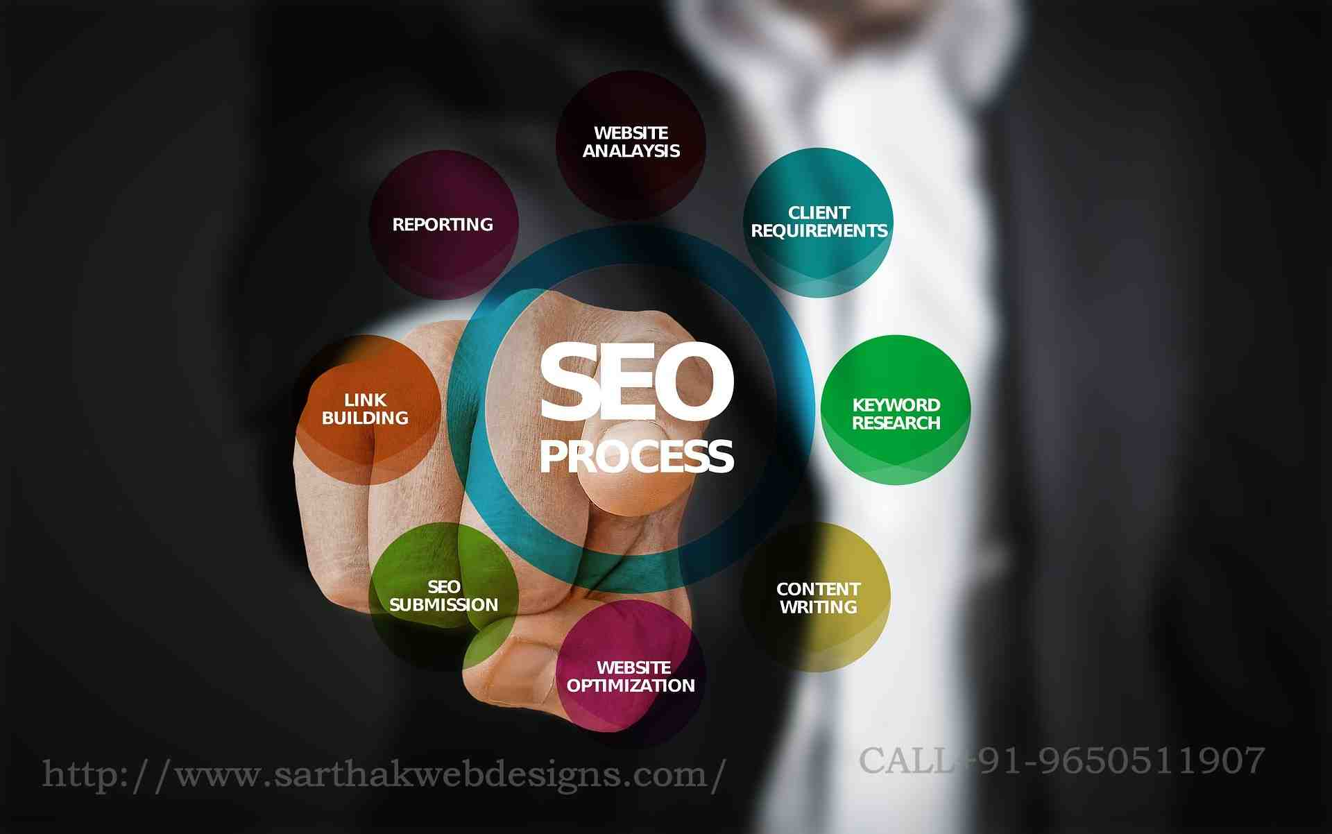 ,Search Engine Optimization (SEO),SMO,,Pay Per Click (PPC Advertising),Online Reputation Management (ORM) ,Online Marketing,App Store Optimization (ASO),SEM,Content Marketing,Email Marketing,Video Marketing