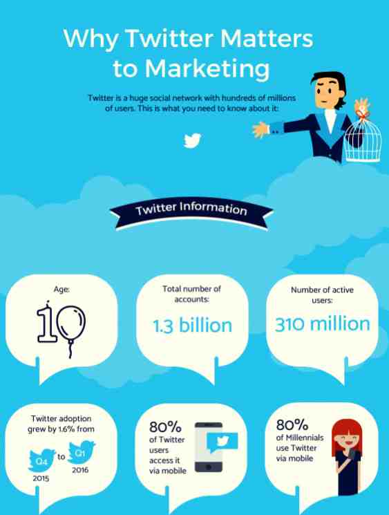 WHY TO USE TWITTER MARKETING