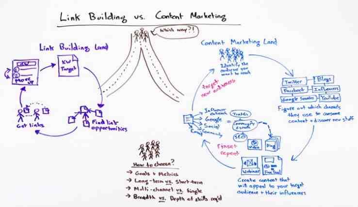 Link Building & Content